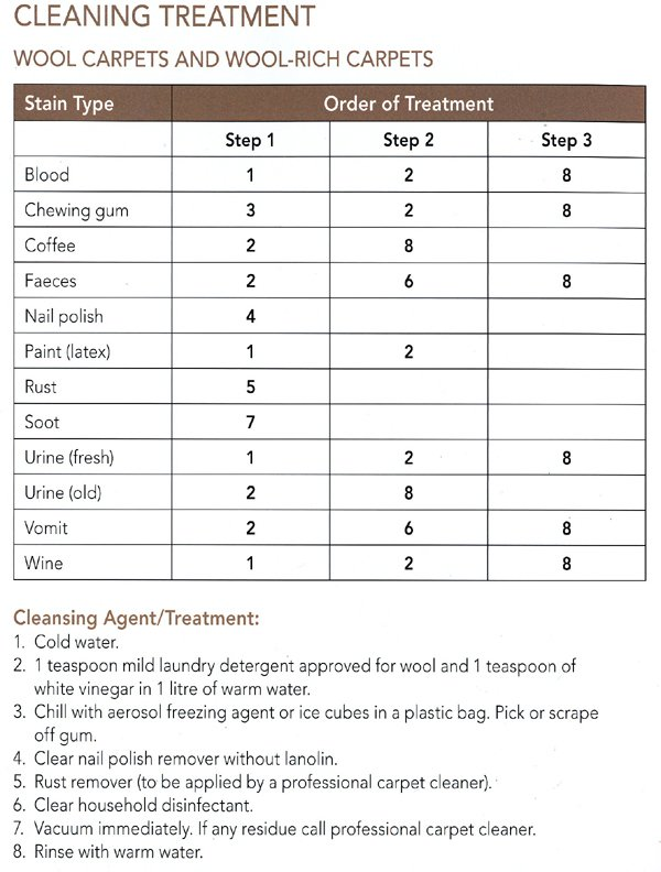 How to clean carpet - wool